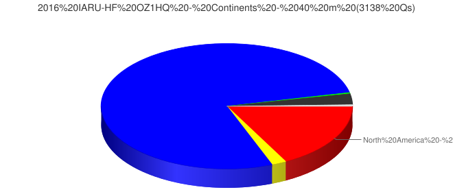2016 IARU-HF OZ1HQ - Continents - 40 m (3138 Qs)